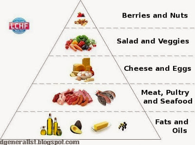 Courtesy to: http://dgeneralist.blogspot.se/2013/11/the-low-carb-high-fat-diet.html